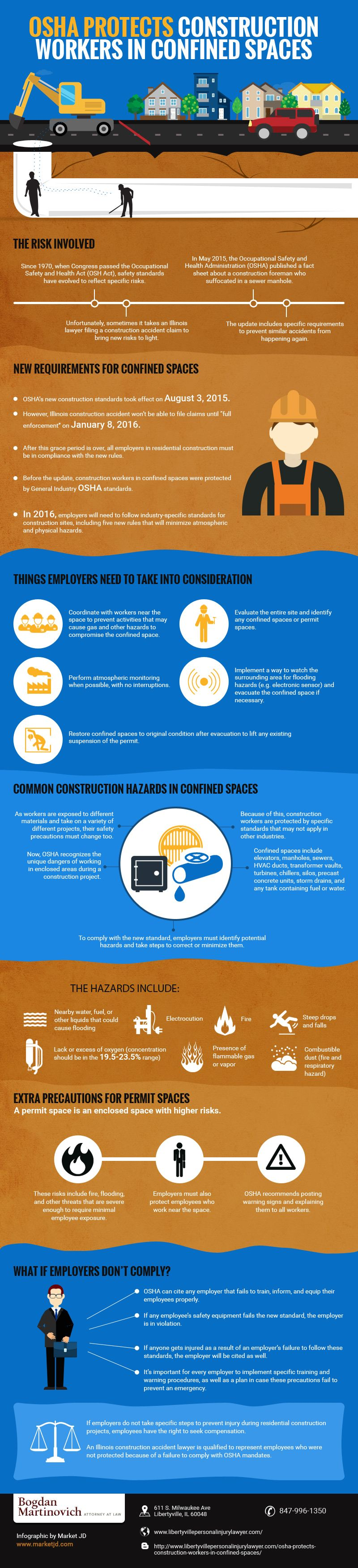 Construction Workers in Confined Spaces Occupational
