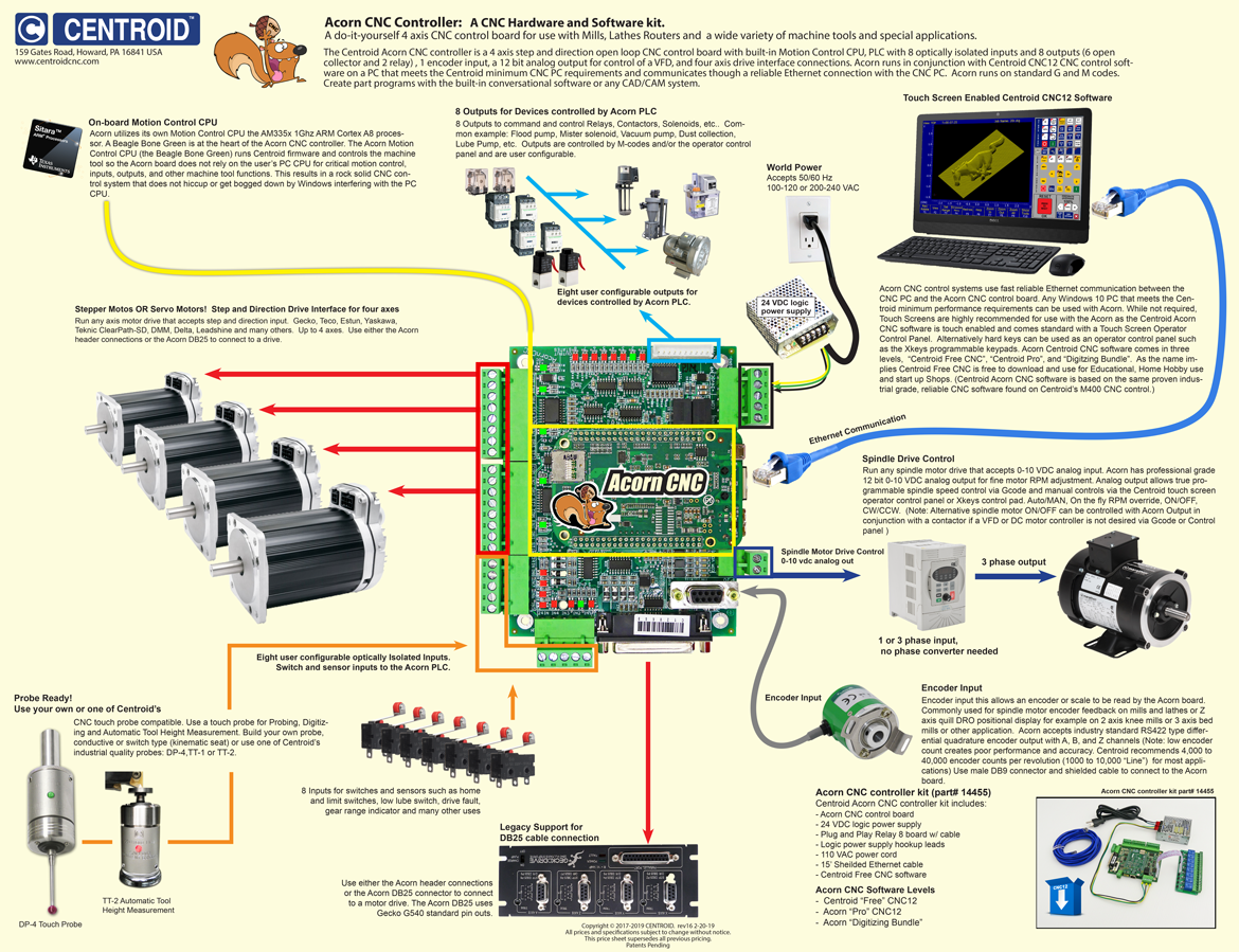 The Best 24 Smart Home Wiring Diagram ,  https://bacamajalah.com/the-best-24-smart-home-wiring-diagram/ , #diagram  #home #sma… | Cnc controller, Diy cnc router, Cnc | Wood Router Wiring Diagram |  | Pinterest