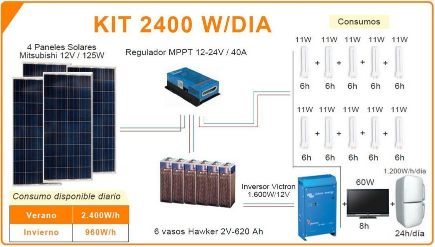 Kit 2400w D Solar Panels Solar Paneling