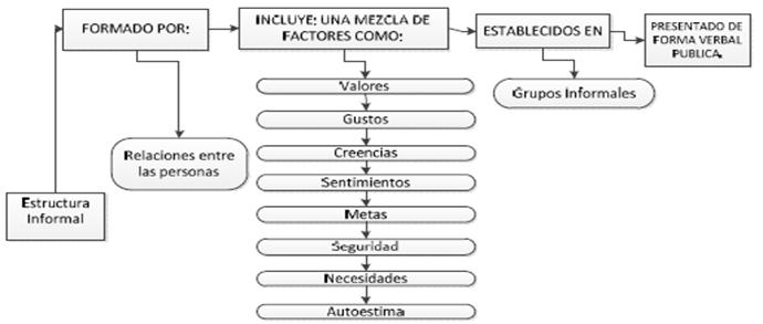 Sus Tipo De Estructura Informal Organigrama Estructura