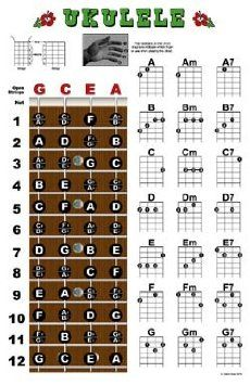 ukulele fretboard diagram google search sound and silence rh pinterest com ukulele blank fretboard diagram pdf ukulele fretboard diagram