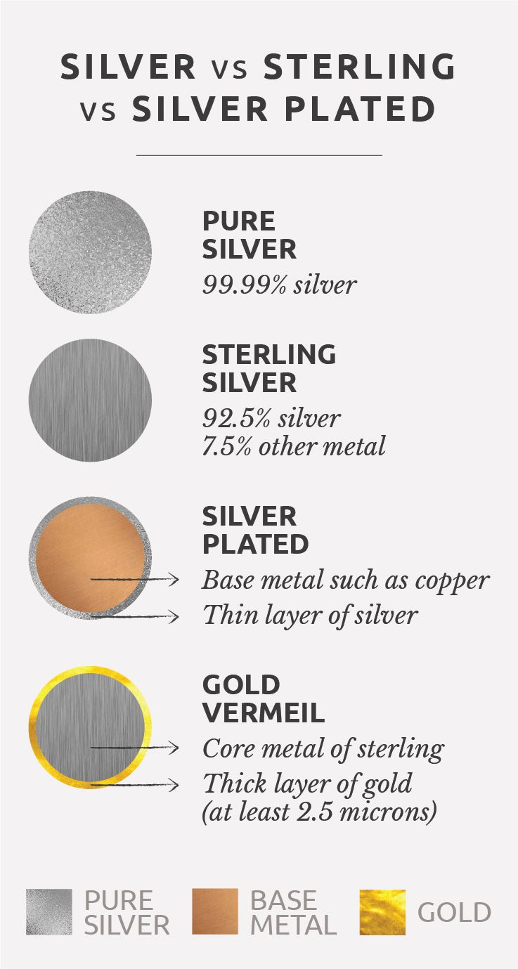 Difference Between Silver Sterling Silver Silver Plated And Vermeil Centime Blog Jewelry Facts Jewelry Knowledge Fine Silver Jewelry