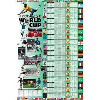 ''History of the World Cup'' by Vanguard Maps/Charts Art Print