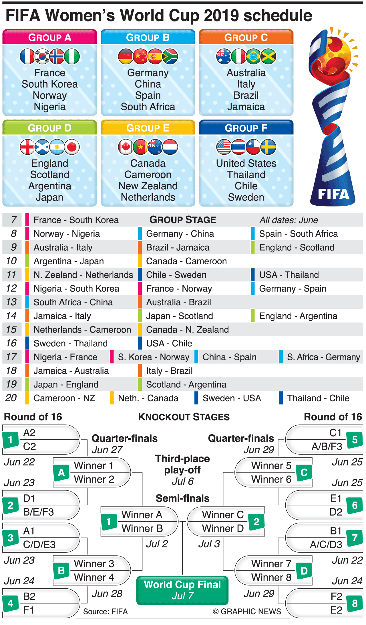 Soccer Fifa Women S World Cup 2019 Schedule Infographic World Cup Fifa Fifa Women S World Cup