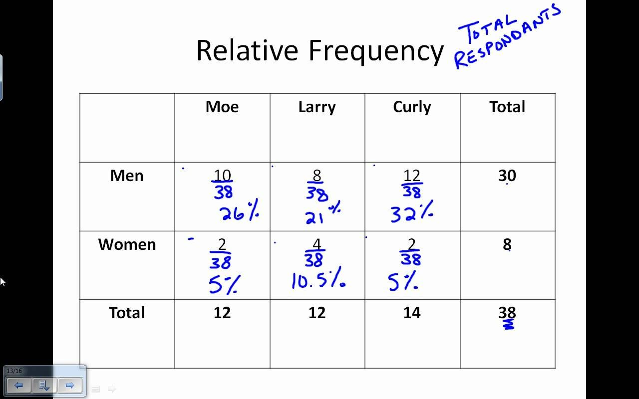 Pin by Alison Latcham on Two-Way Frequency Tables | Pinterest