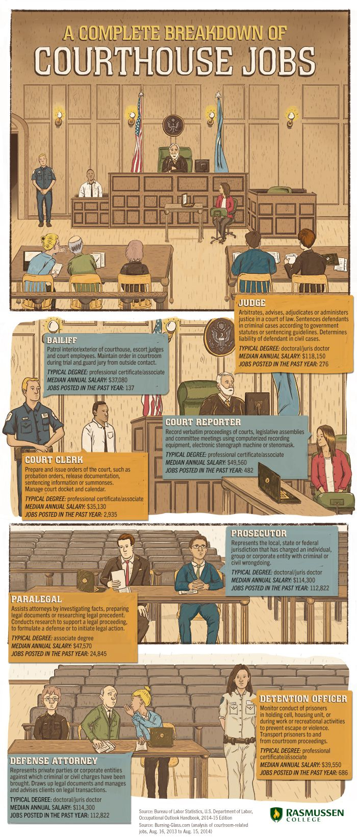 Order In The Court A Visual Guide To Courthouse Jobs Education Degree Jobs Criminal Justice System Infographic