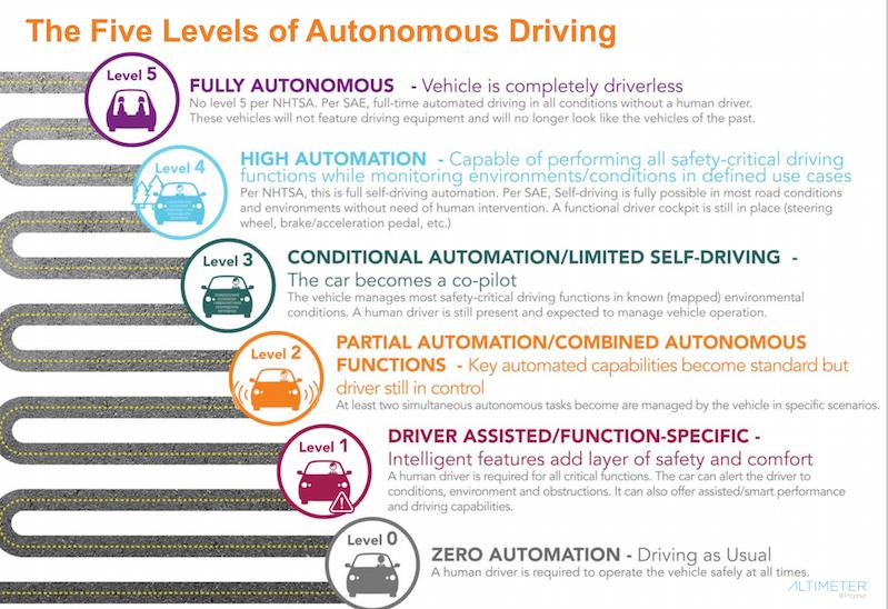 The six official levels of autonomous vehicles explained ...
