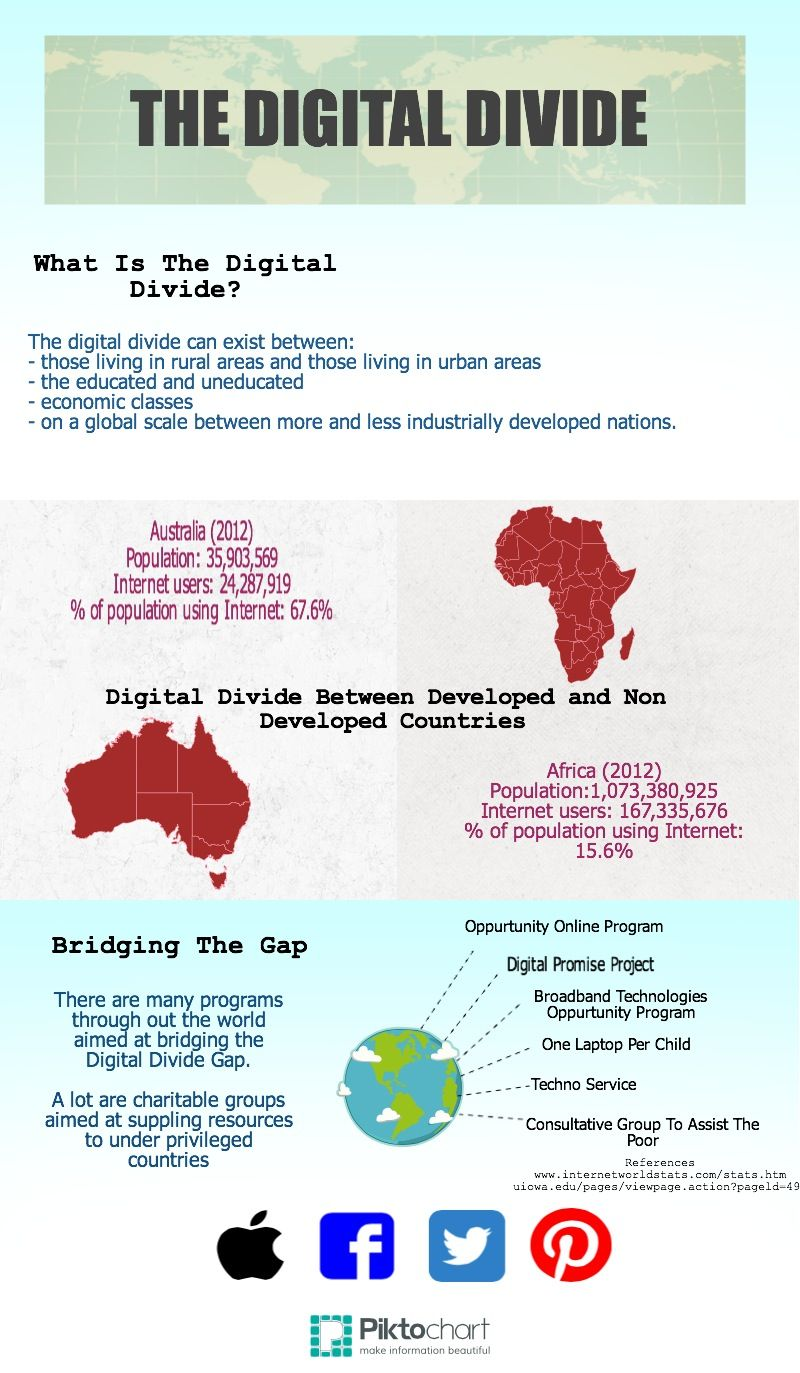 Essays For Kids In English The Digital Divide Copy  Piktochart Infographic Essay Writing Business also Protein Synthesis Essay The Digital Divide Copy  Piktochart Infographic  Digital Divide  Compare And Contrast Essay High School Vs College