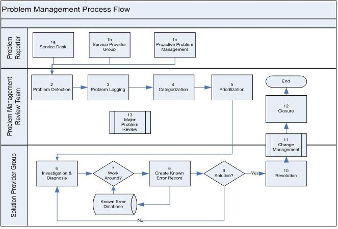 Incident Management  Itil Process  Doc  Octopus  Incident