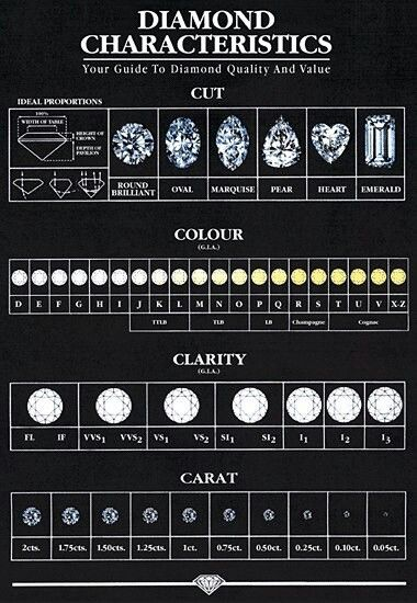 Diamondu0027s are a girls best friend ;) Informative Pinterest - diamond chart
