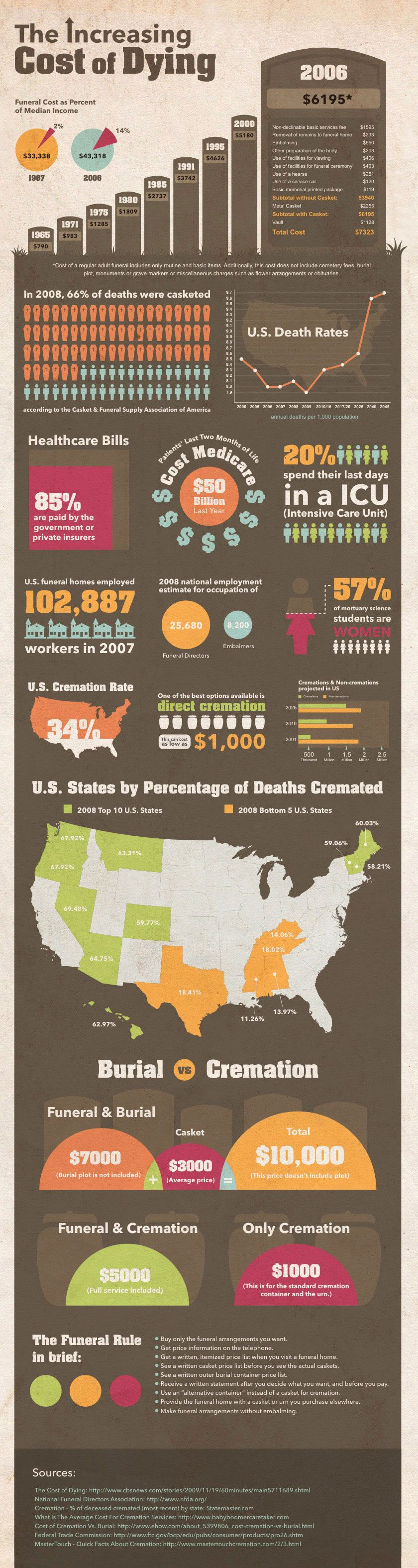 Funeral costs are going up, as are other expenses related to death. This infographic shows the incre