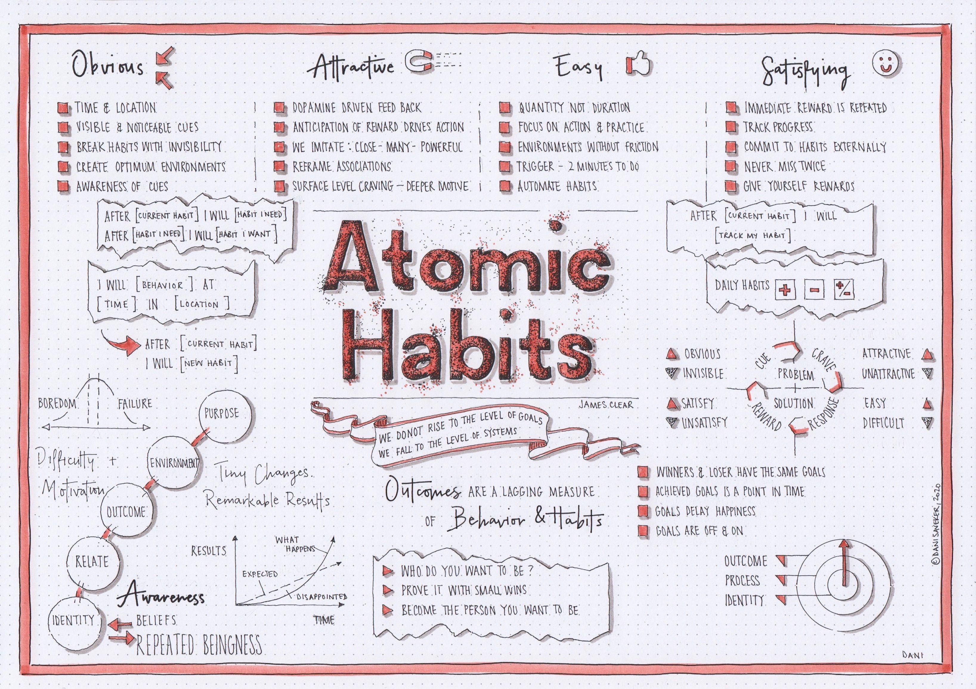 Atomic Habits James Clear Visual Synopsis Dani Saveker