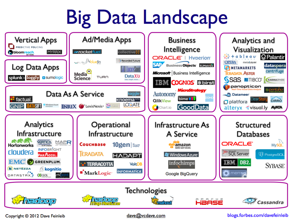 Visualization Of The Big Data Landscape Separated Into Categories