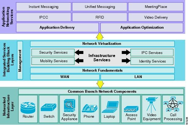 Enterprise Architecture Layers #conceptualarchitecturalmodels ...