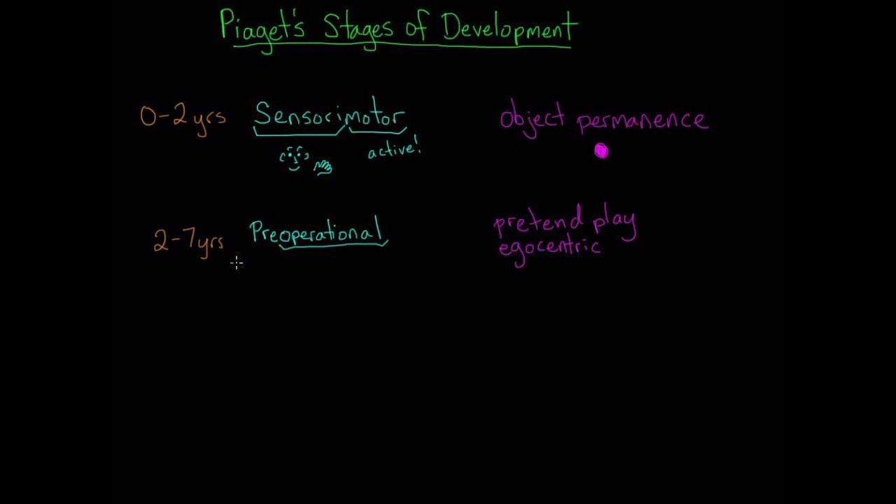 Piaget S Stages Of Cognitive Development Cognitive Development Teaching Strategies Development