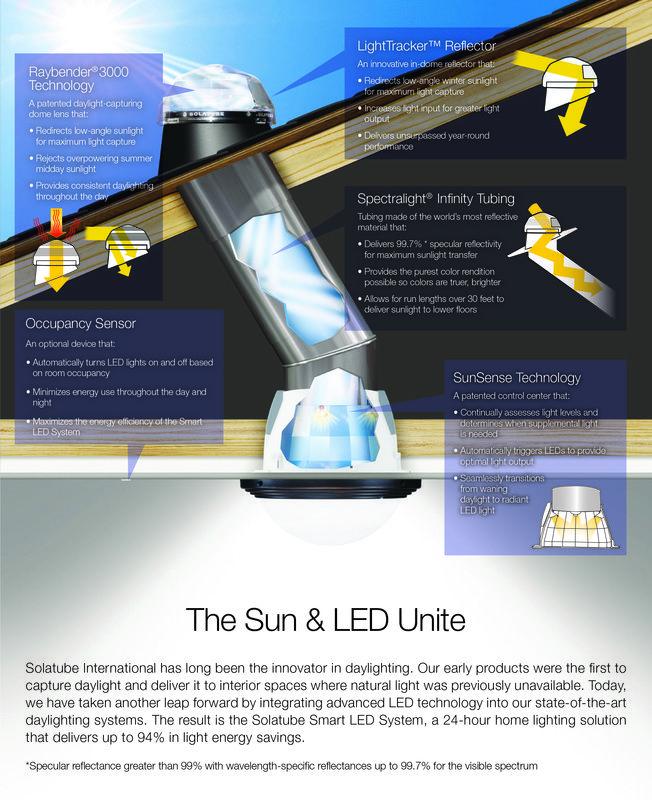 Solatube Smart Led System Clean Energy Solar Energy