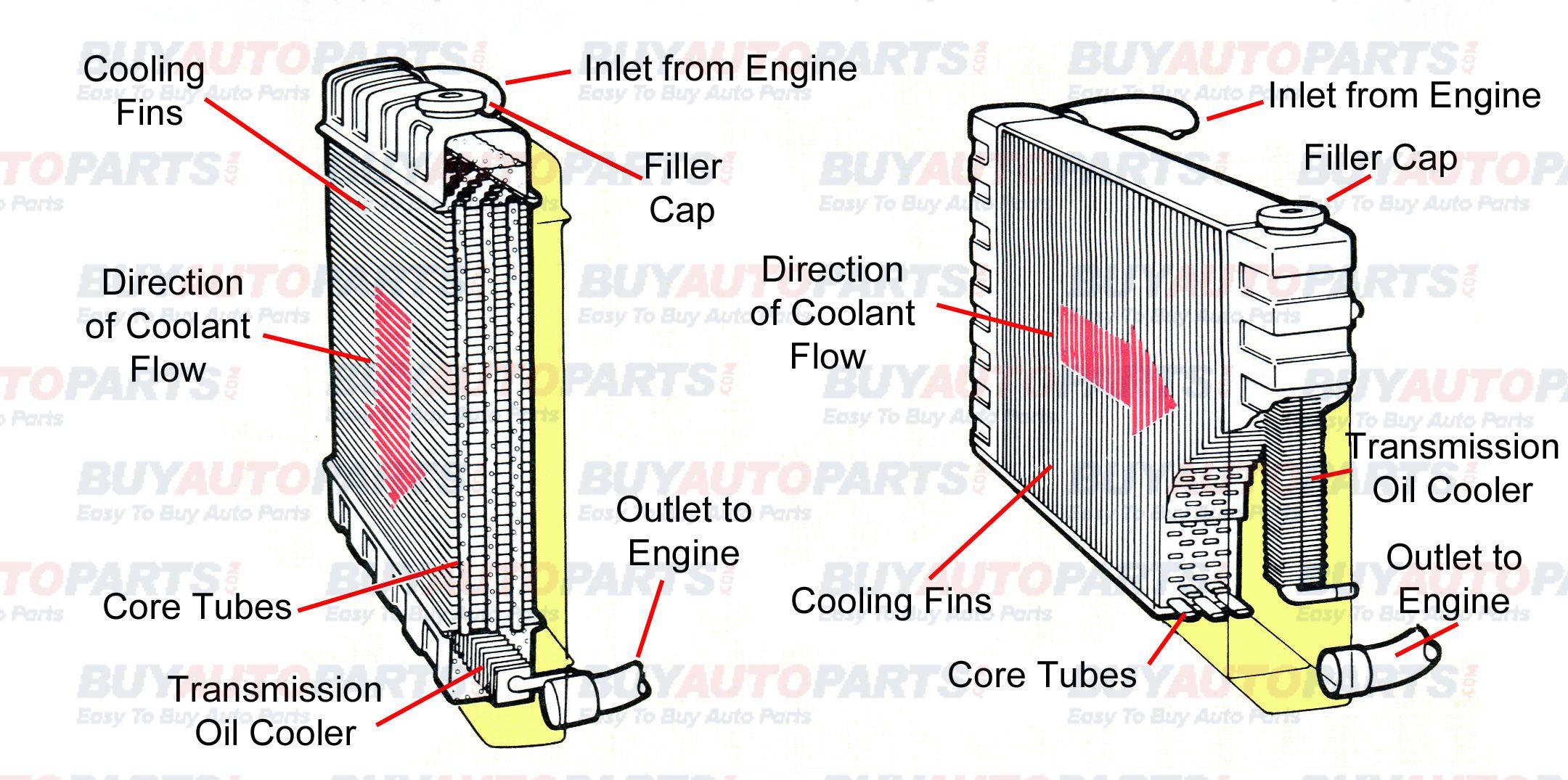 Car Radiator Diagram Buy Auto Parts Car Radiator Radiators