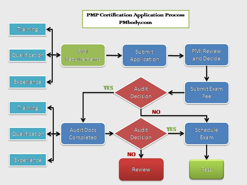 How To Prepare For Pmp Certification Pmp Pmi