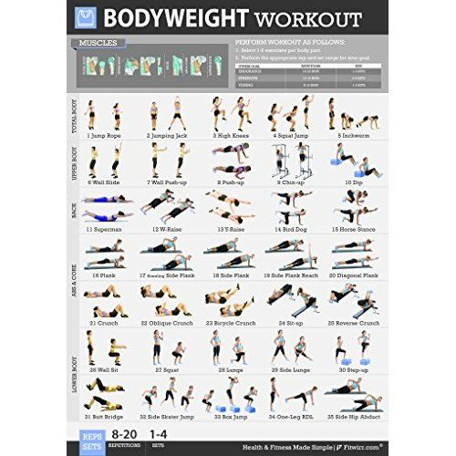 Stability Ball Upper Body Workout: Fitwirr's 5 Workout Posters Pack 19X27: Dumbbell Exercises