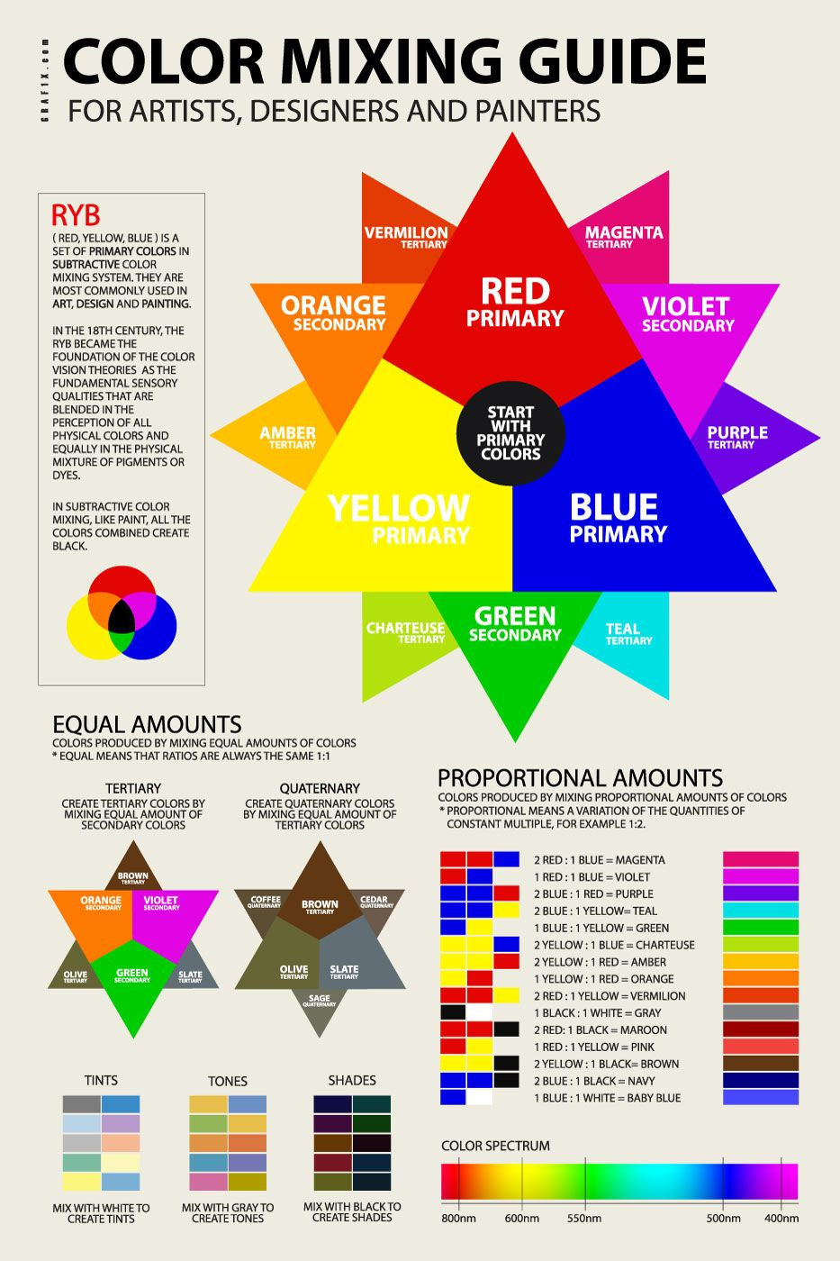 Color Mixing Guide Poster Color Mixing Guide Color Mixing Color Mixing Chart