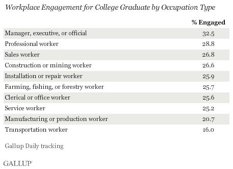 Engagement levels of PSE grads