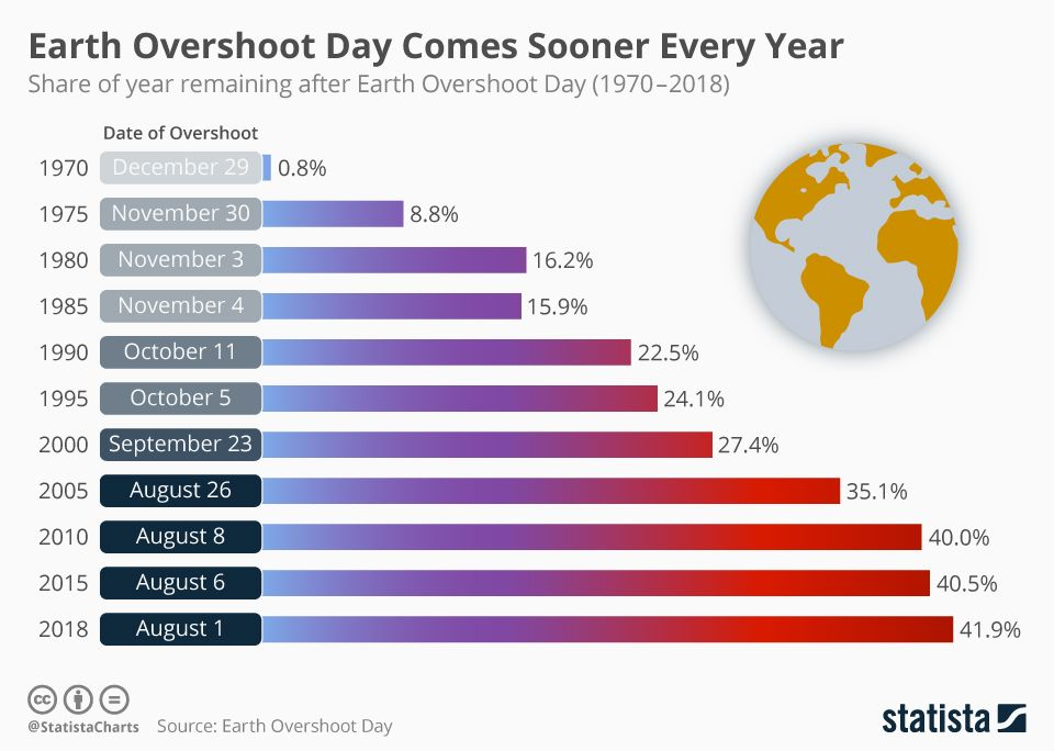 When Do You Think Earth Overshoot Day 2019 Will Be In 2018 The World Spent Its Entire Natural Resour Earth Overshoot Day Overshoot Day Earth Day Activities