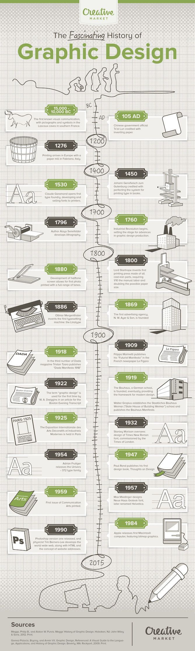 Photo of 23 Key Moments in the History of Graphic Design [Infographic]