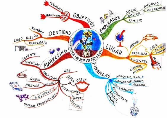 Que Es Un Mapa Mental Ejemplo.Mapa Mental Ejemplo Mapa Mental Creativo Mapas Mentales Y