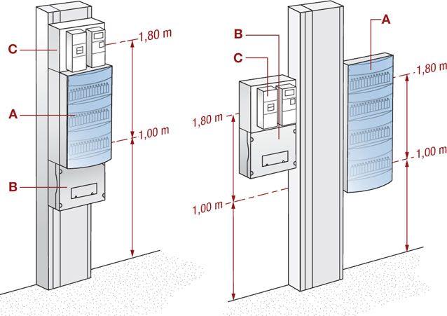 Installer Le Cadre Support D Un Tableau Electrique Avec Images