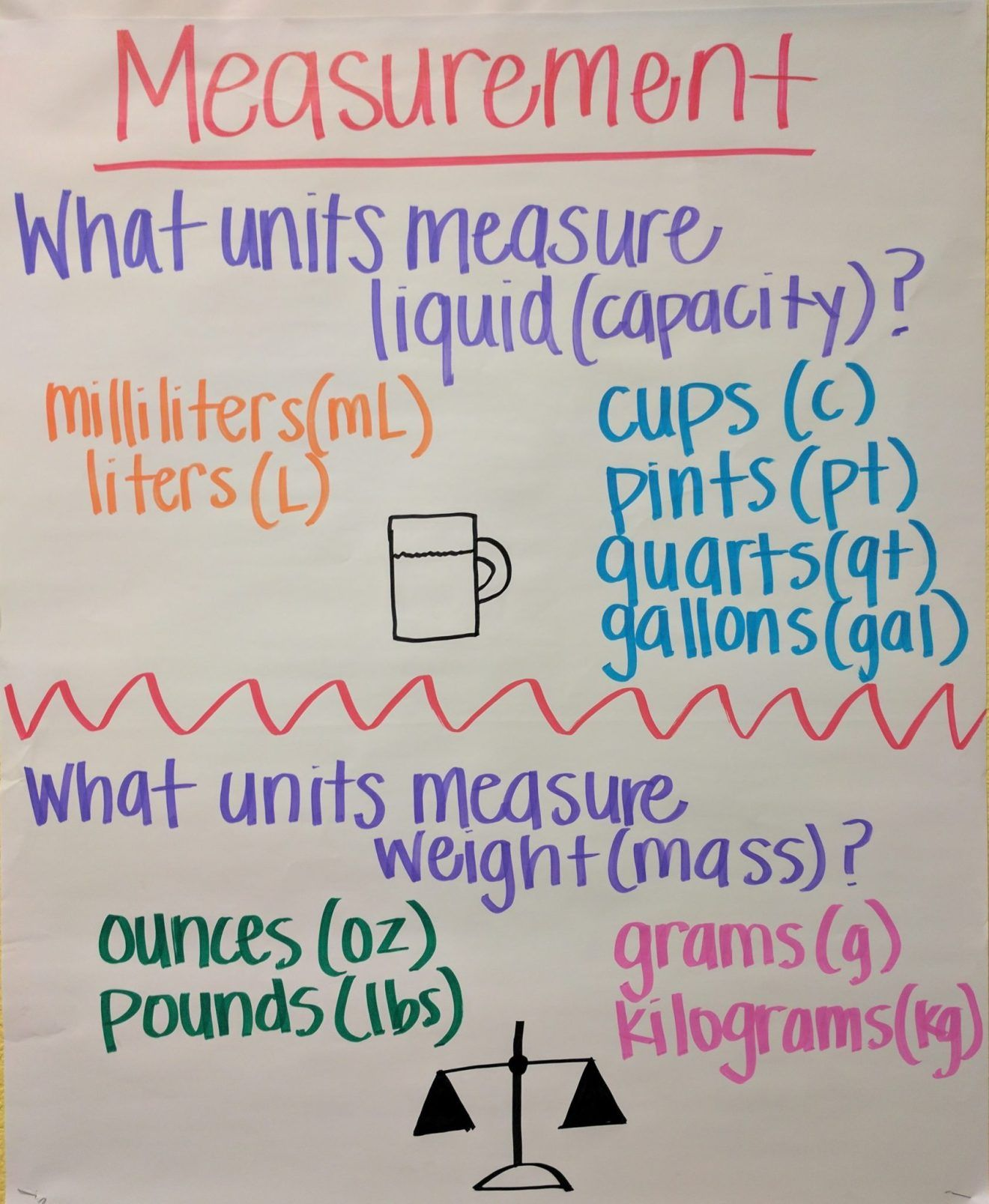 Measurement Anchor Chart For Liquid And Weight For Third