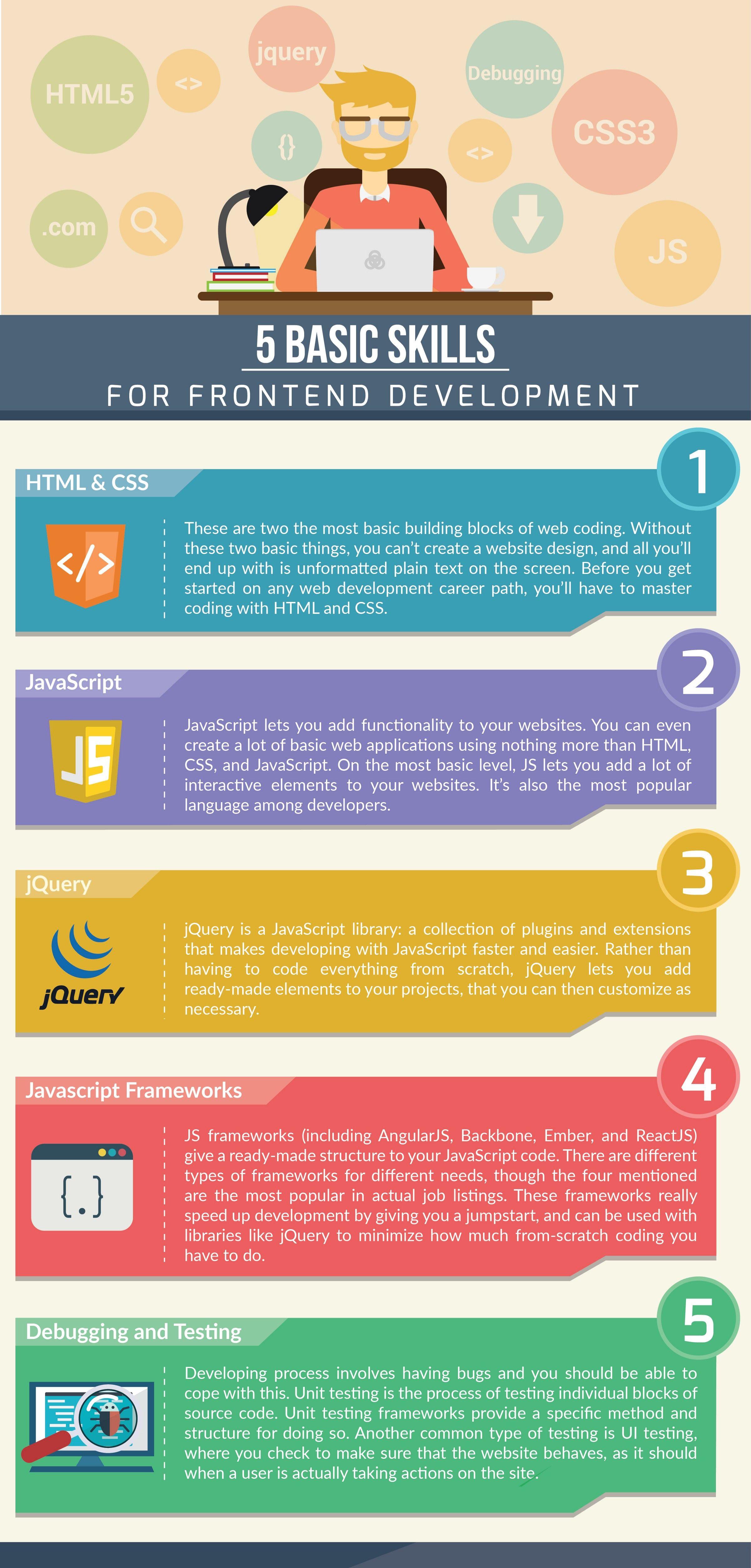 Basic Skills For Frontend Development Frontend Developer Learn Web Development Data Science Learning