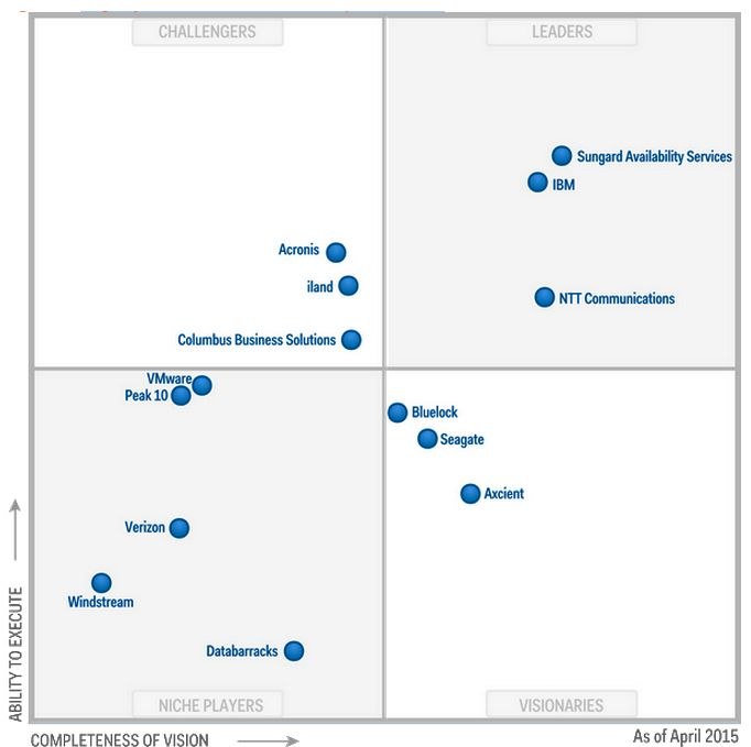 Magic Quadrant For Draas Disaster Recovery As A Service  Dr