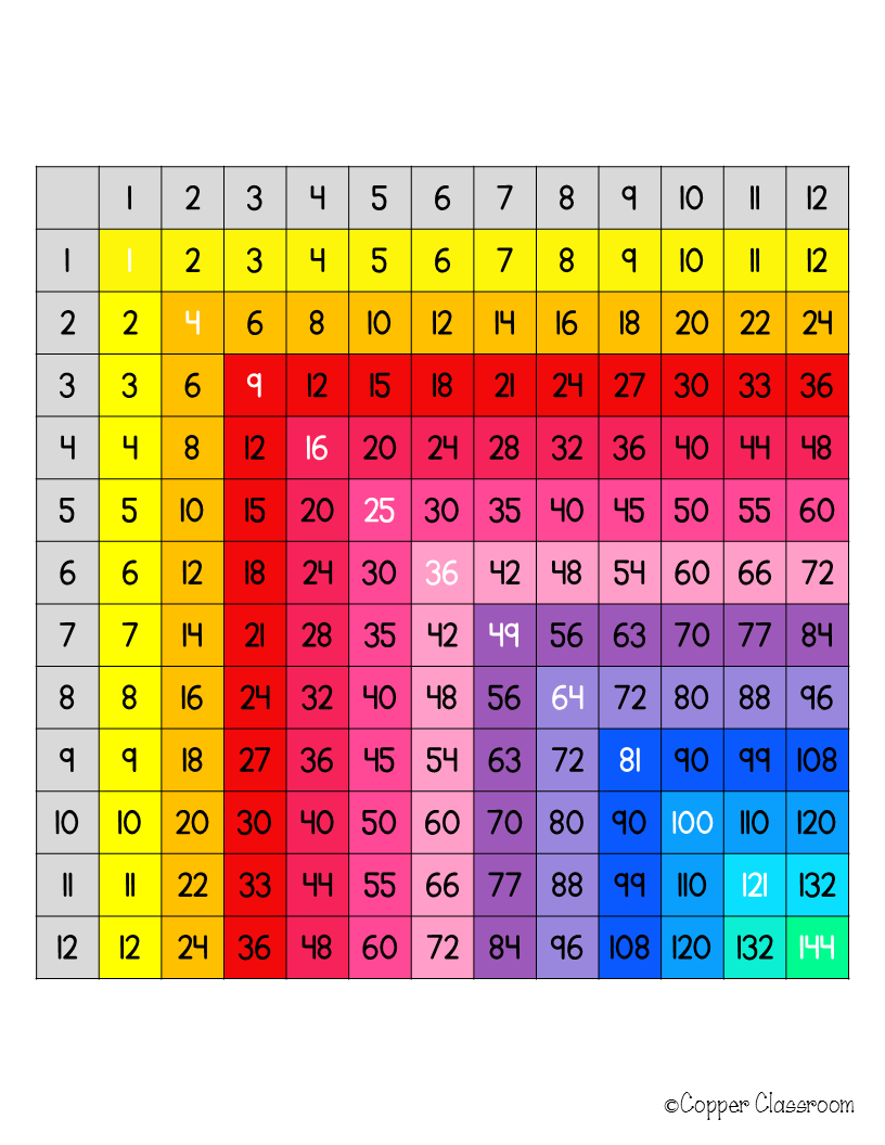 Free Multiplication Chart Up To 12x12 Multiplication Chart Multiplication Multiplication Free