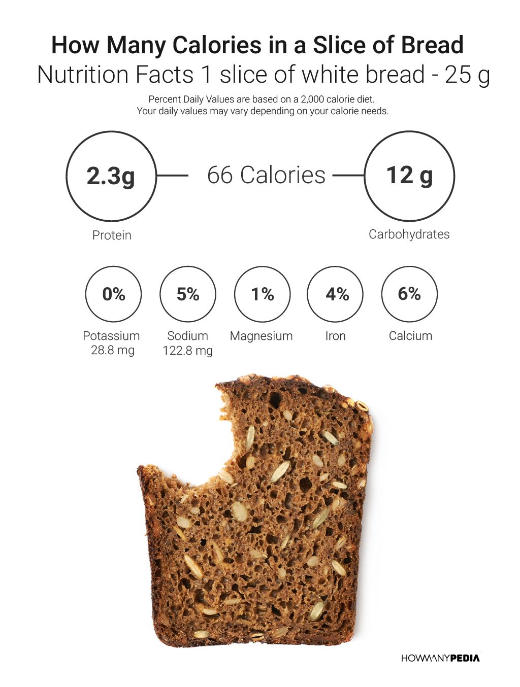 pin by howmanypedia on calories & carbs | slice of bread, bread
