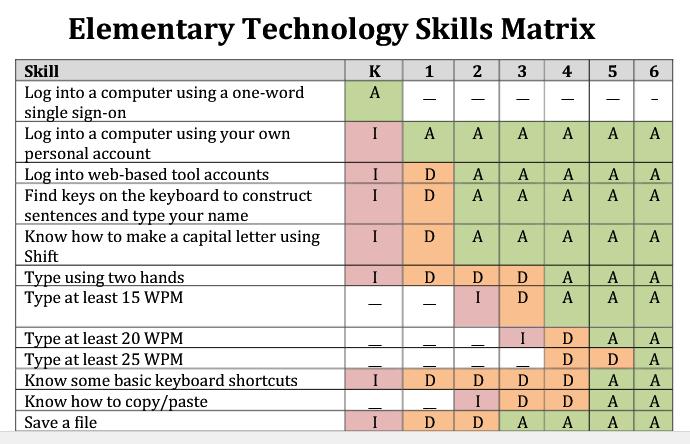 Elementary technology skills matrix pic ot info pinterest elementary technology skills matrix pic pronofoot35fo Gallery