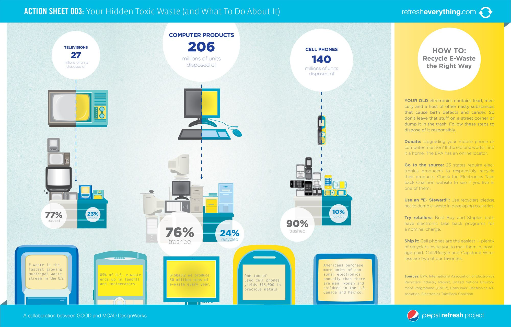 Infographic On Why And How To Recycle Electronics Infographic E Waste Recycling Waste