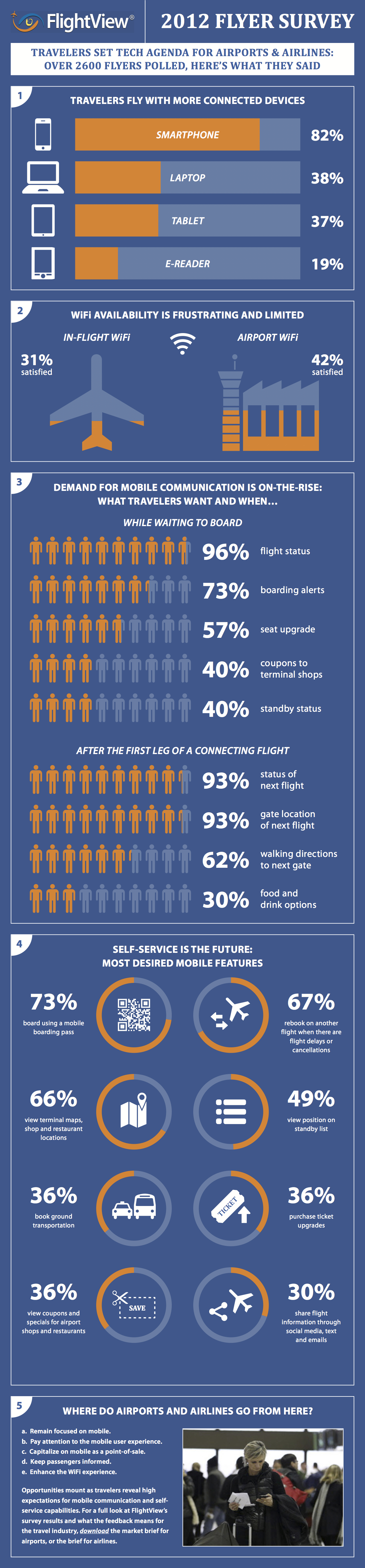 Travelers Want More Tech and Mobile Services From Airports, Airlines [INFOGRAPHIC] #in #socialmedia