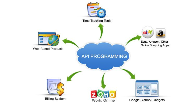 Related image Application programming interface, Online