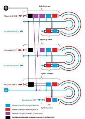 Generator magravs-power review plasma PLASMA Science
