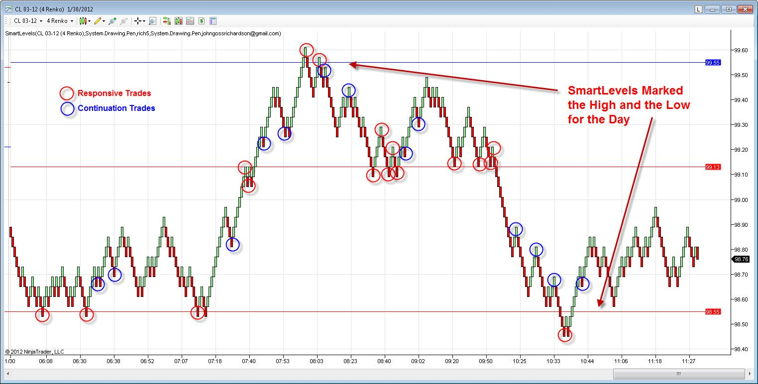 Auction Market Theory Crude Oil January 30 2012 Crude Oil