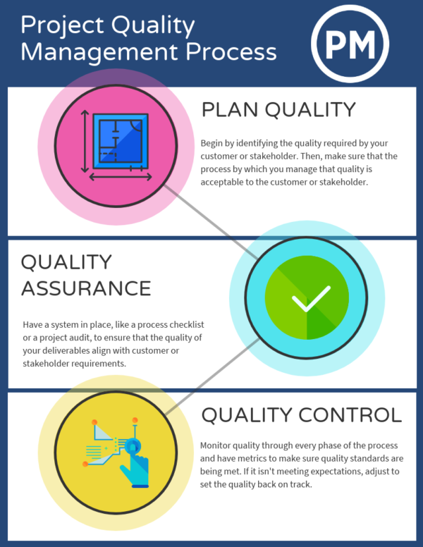 Project Quality Management Proces Agile Template Templates Dissertation On