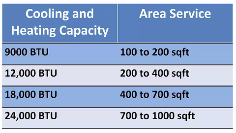 Select The Right Heat Pump Size For Your Service Area Abc Mini