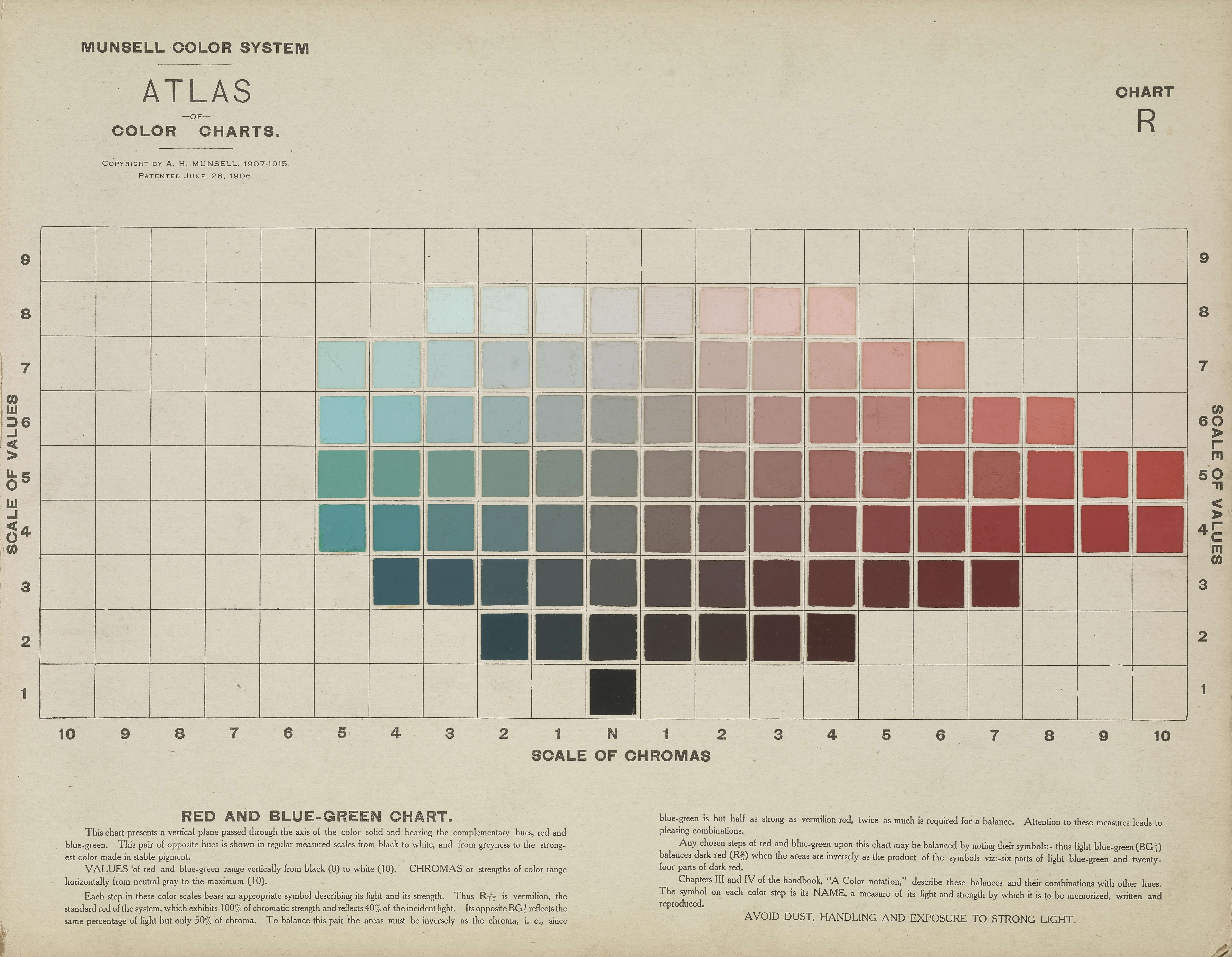 Albert Henry Munsell, Atlas of the Munsell Color System [Malden ...