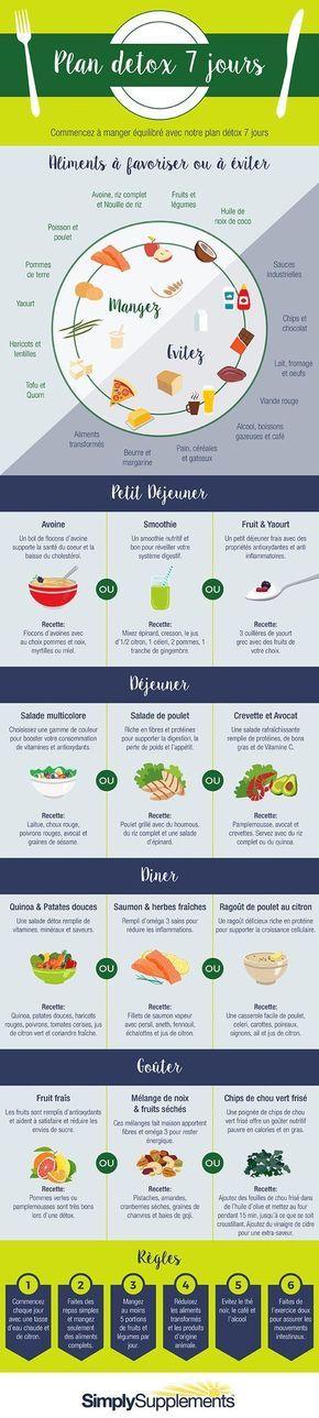 Plan détox 7 jours (avec images)   Régime perte de graisse