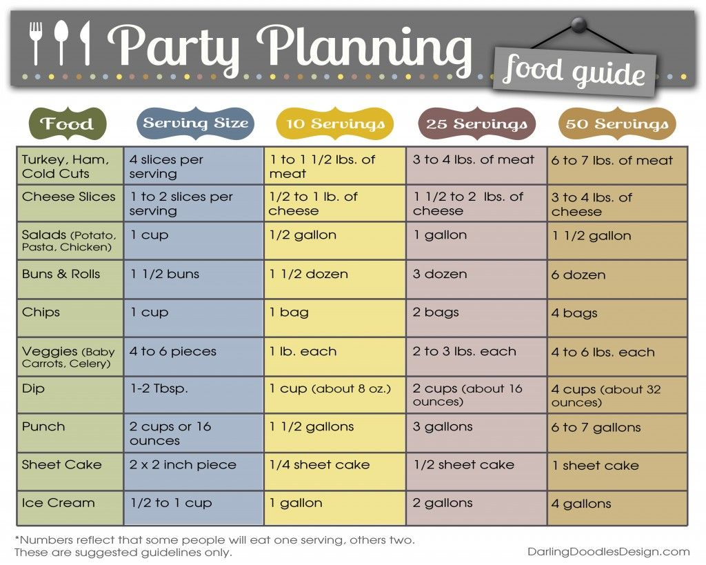 Party Planning Food Chart : guidelines on how much food to serve at