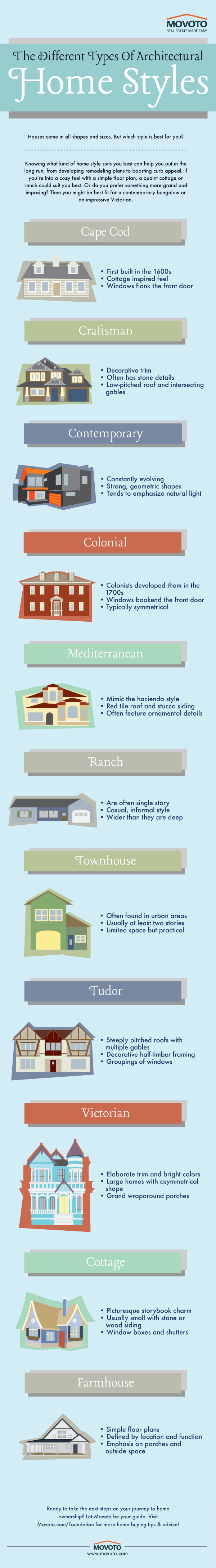 Infographic how to identify the different styles of home for Old house foundation types