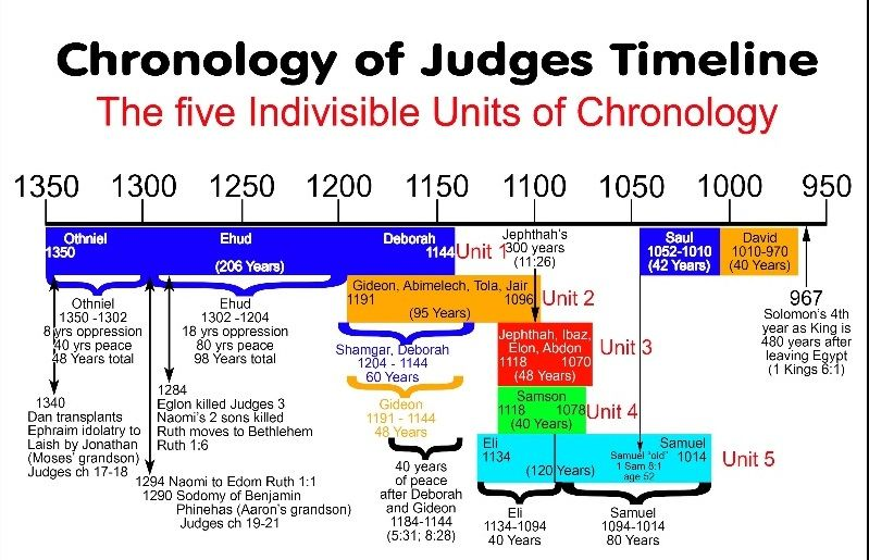 Solution to the Chronology of the Book of Judges!