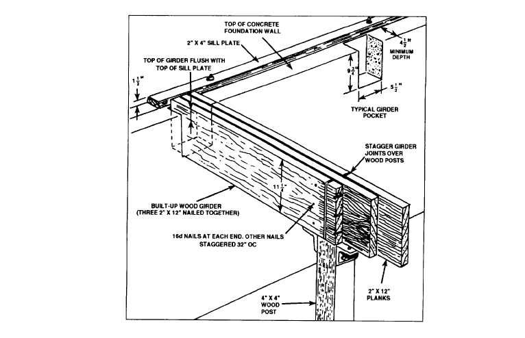 Wood Frame Construction Manual Construction News Build