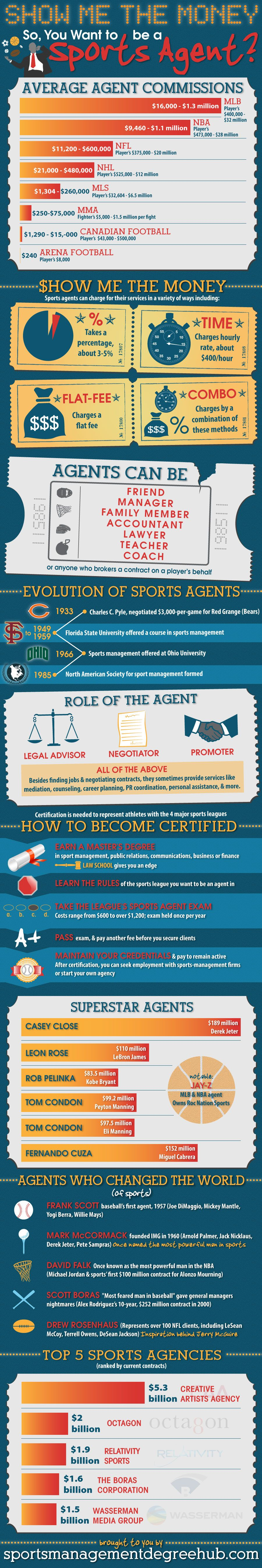 Infographic Seeks To Show Interested Sports Agents The Money In The Business Sports Agent Blog Sport Management Management Degree Marketing Degree