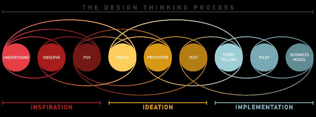 Readytalk Adopts Design Thinking For Innovation Design Thinking Process Design Thinking Design Theory
